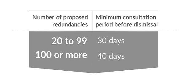 Redundancies, time of dismissal graphic