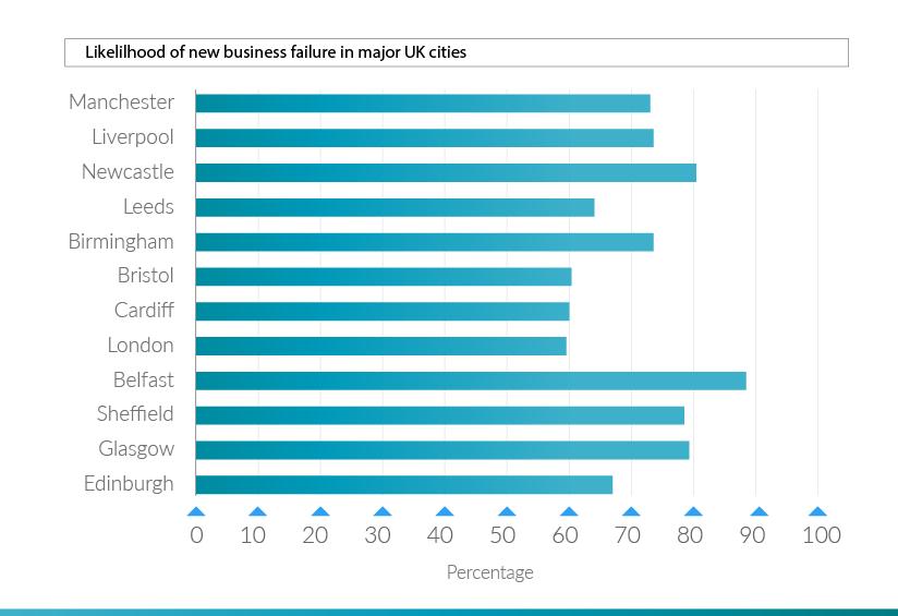 liklihood-of-business-failures-uk-cities