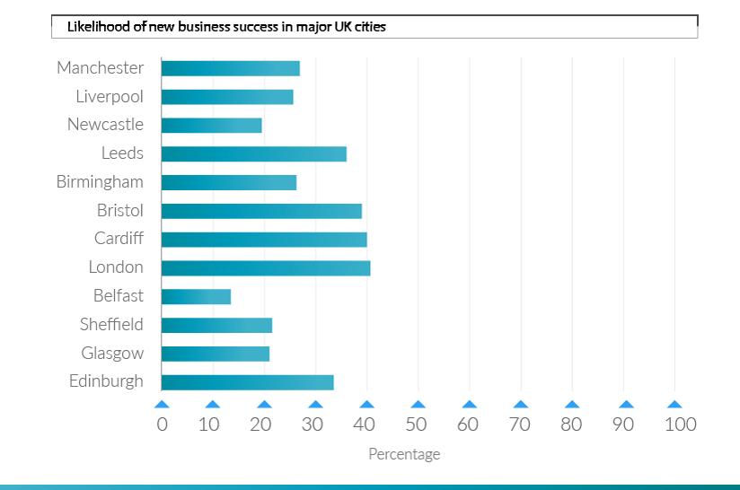 liklihood-of-new-business-success-uk-cities