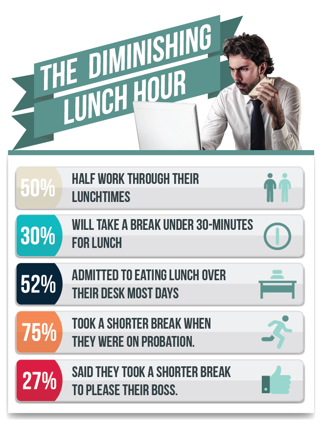 Time-taken-for-lunch-break-graphics