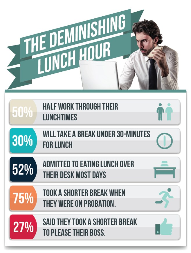 employees-lunch-breaks